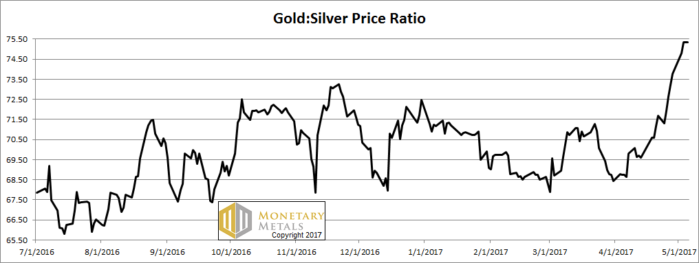 Gold And Silver Price Ratio, July 2016 - May 2017