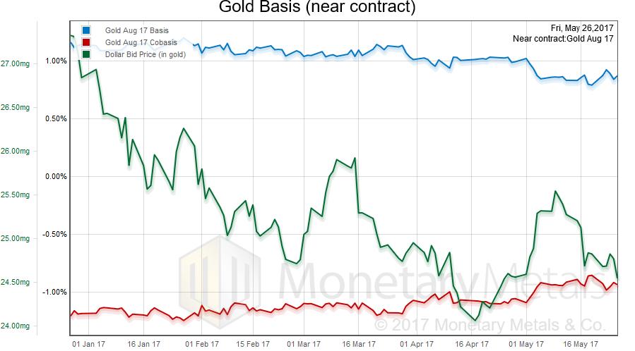 Gold Basis, January 2017 - May 2017
