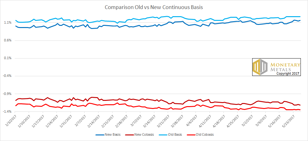 Comparison Old Versus New Continuous Basis, January 2017 - May 2017
