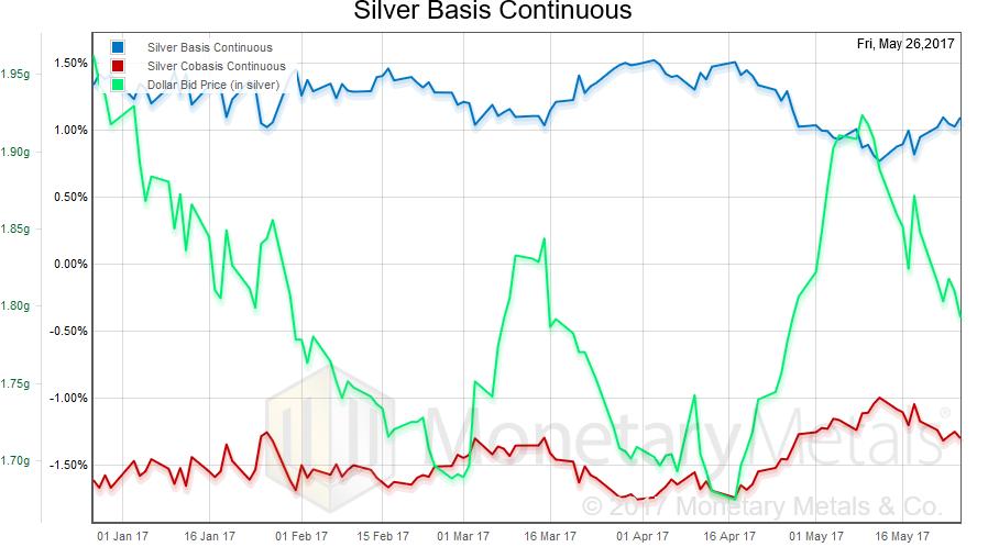 Silver Basis Continuos, January 2017 - May 2017