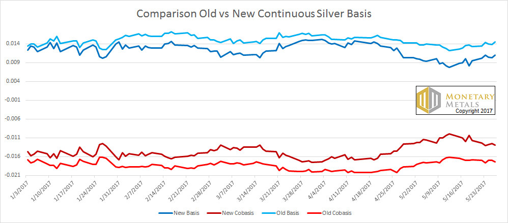 Comparison Old Versus New Continuous Silver Basis, January 2017 - May 2017