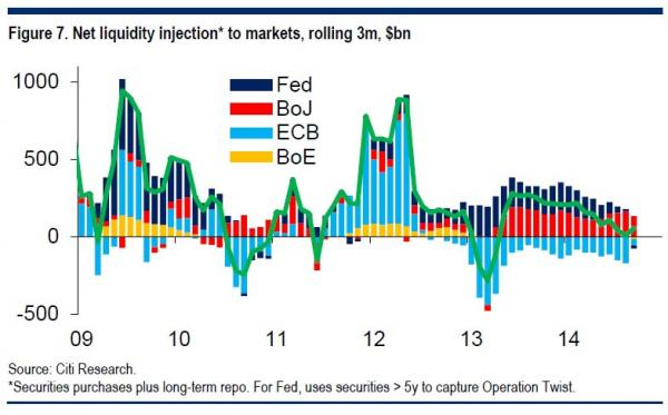 Net Liquidity Infection To Markets, 2009 - 2017