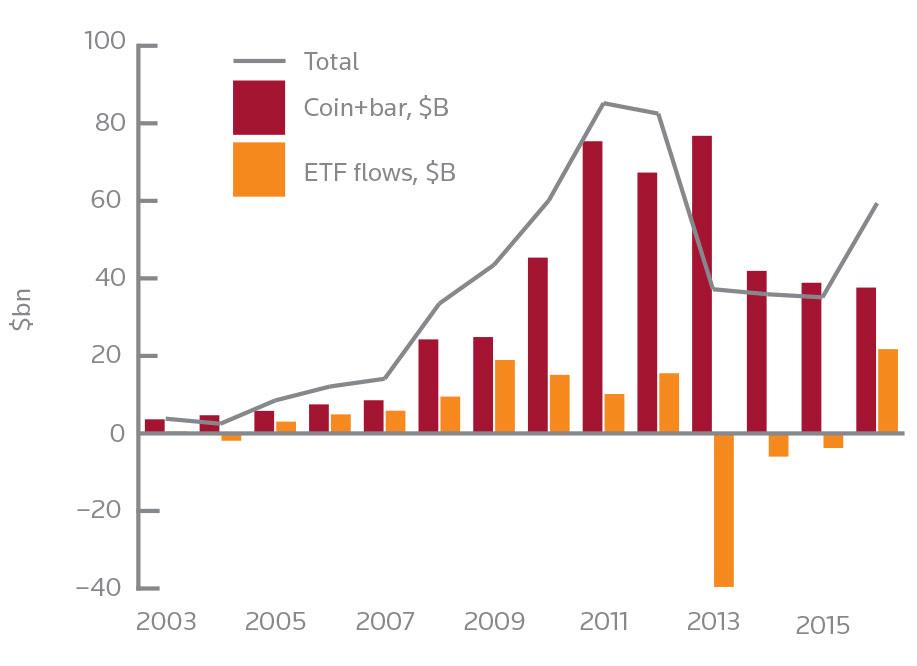 GFMS Gold Survey 2003-2015