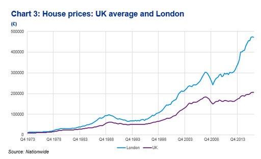 House Prices Uk London Average Snbchfcom
