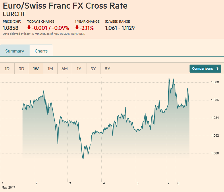 Euro/Swiss Franc FX Cross Rate, May 08