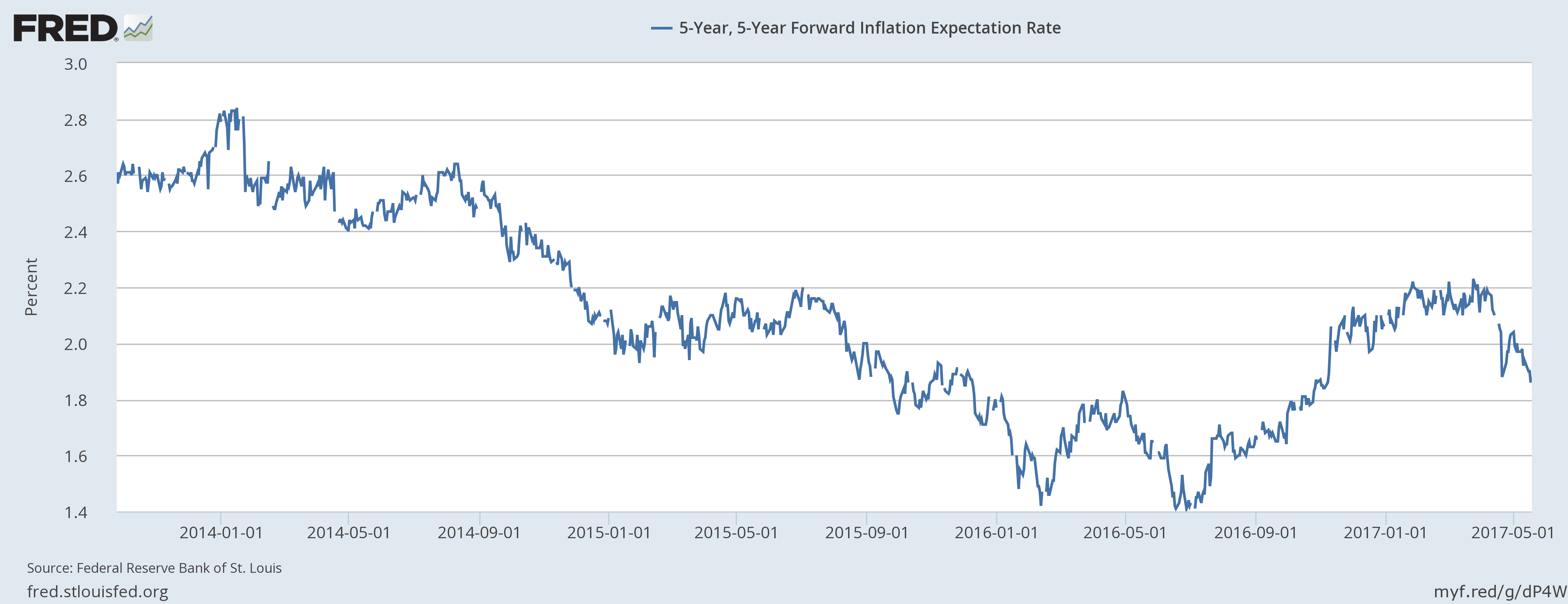 5 - Year Forward Inflation Expectation Rate, January 2004 - May 2017