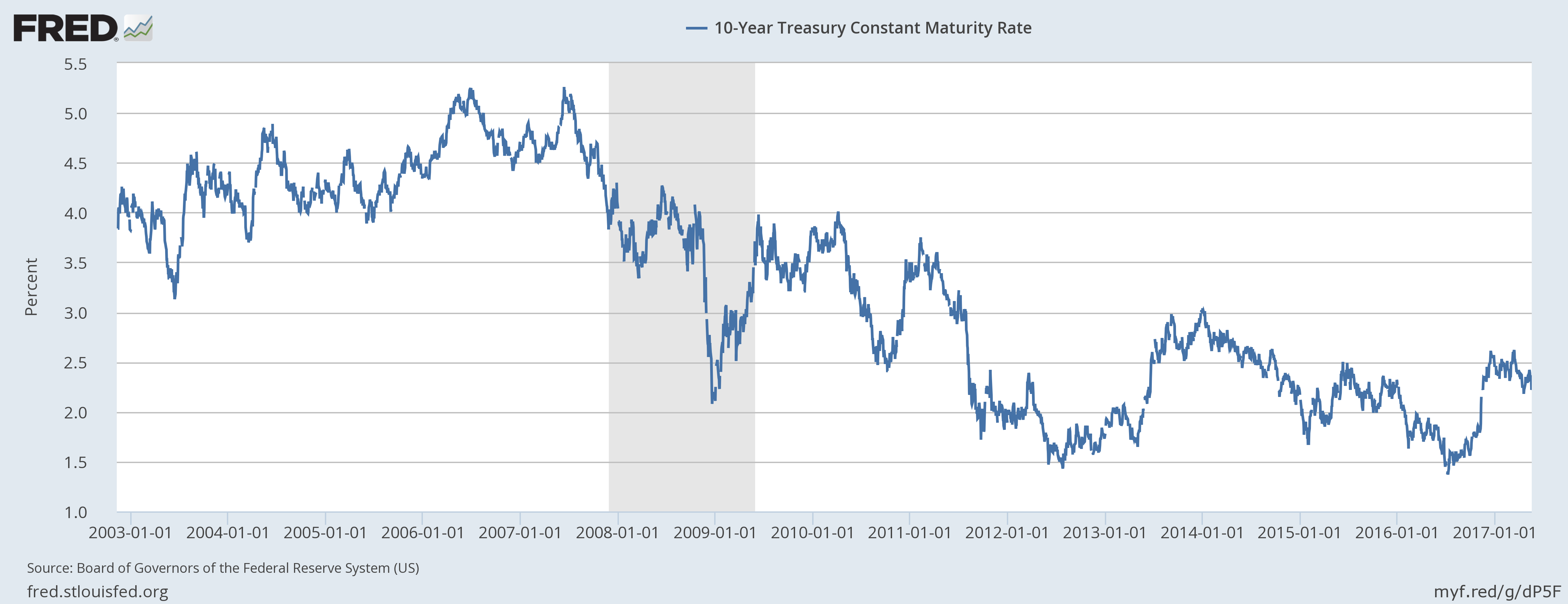 10 - Year Treasury Constant Maturity Rate, January 2003 - May 2017