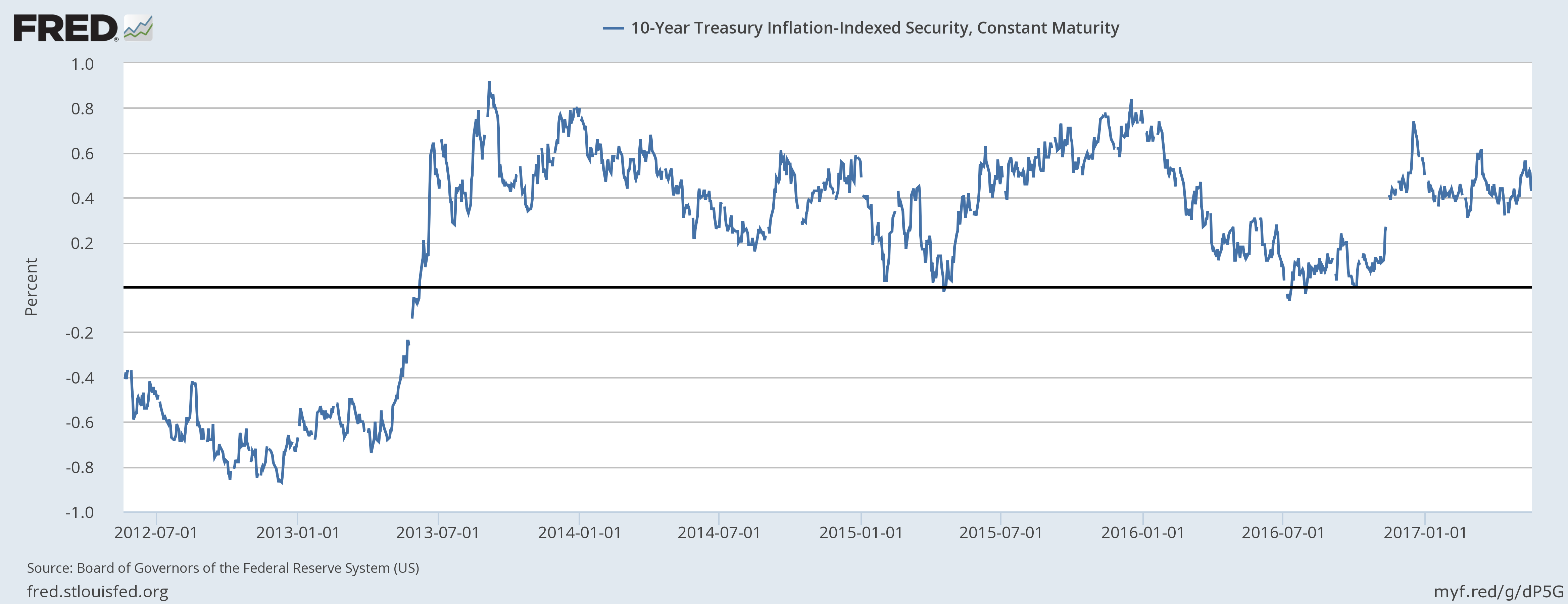 10 - Year Treasury Inflation - Indexed Security And Constant Maturity, July 2013 - May 2017