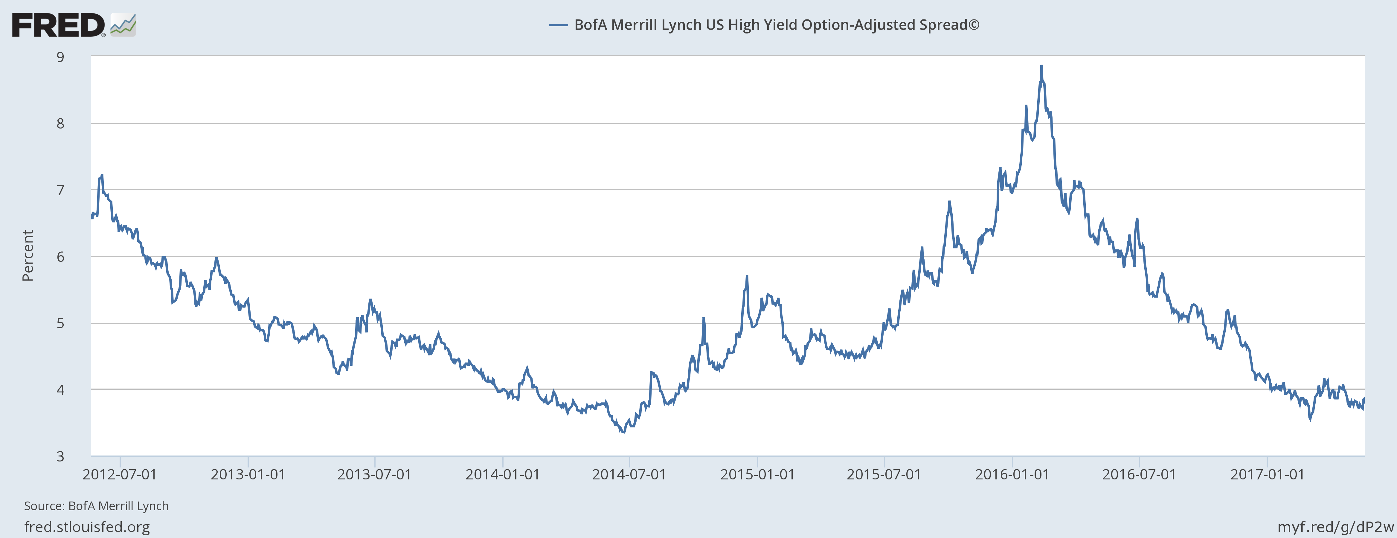 BofA Merrill Lynch US High Yield Option Adjusted Spread, July 2012 - May 2017
