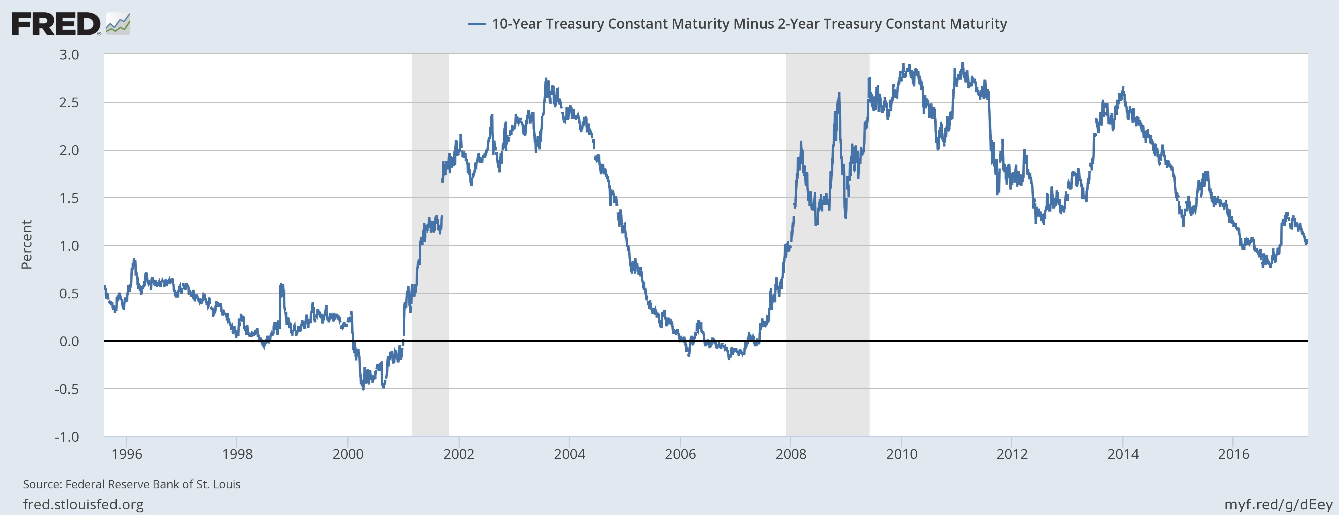 10- Year Treasury Constant Maturity 1996-2017