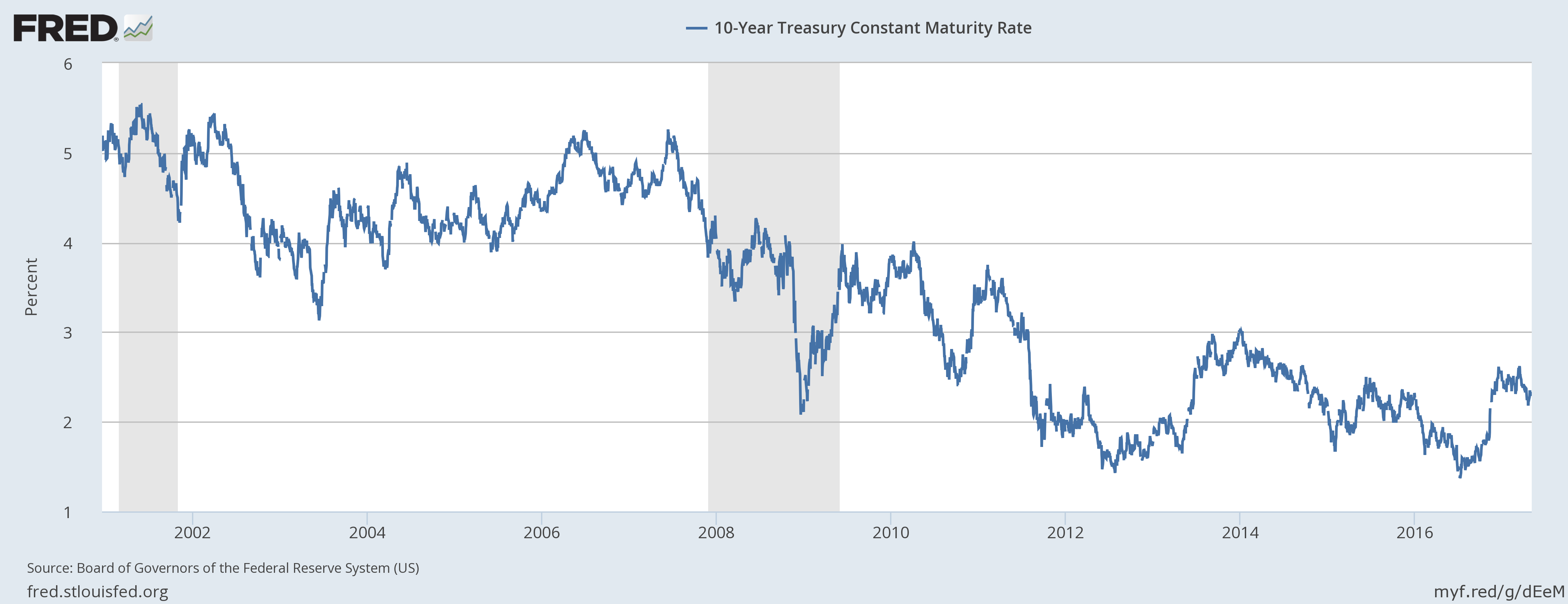 10-Year Treasury Constant Maturity Rate from 2002