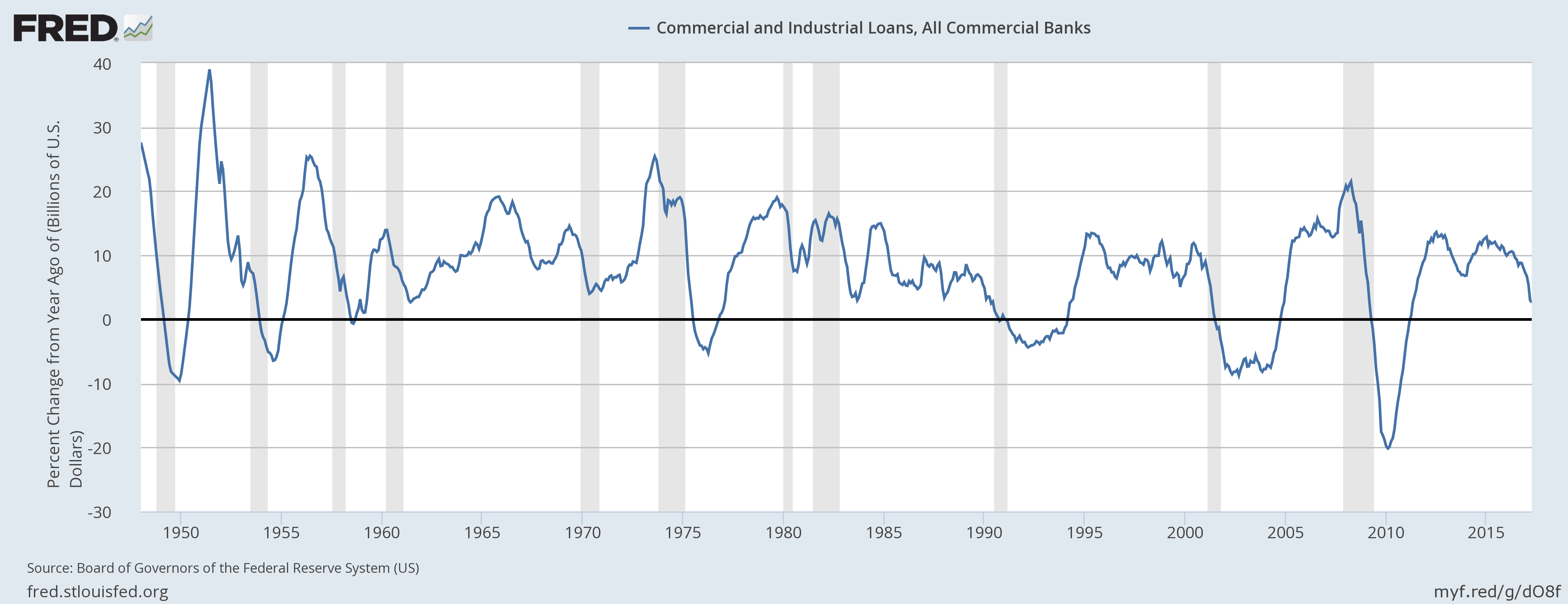 Commercial And Industrial Loans, 1950 - 2017