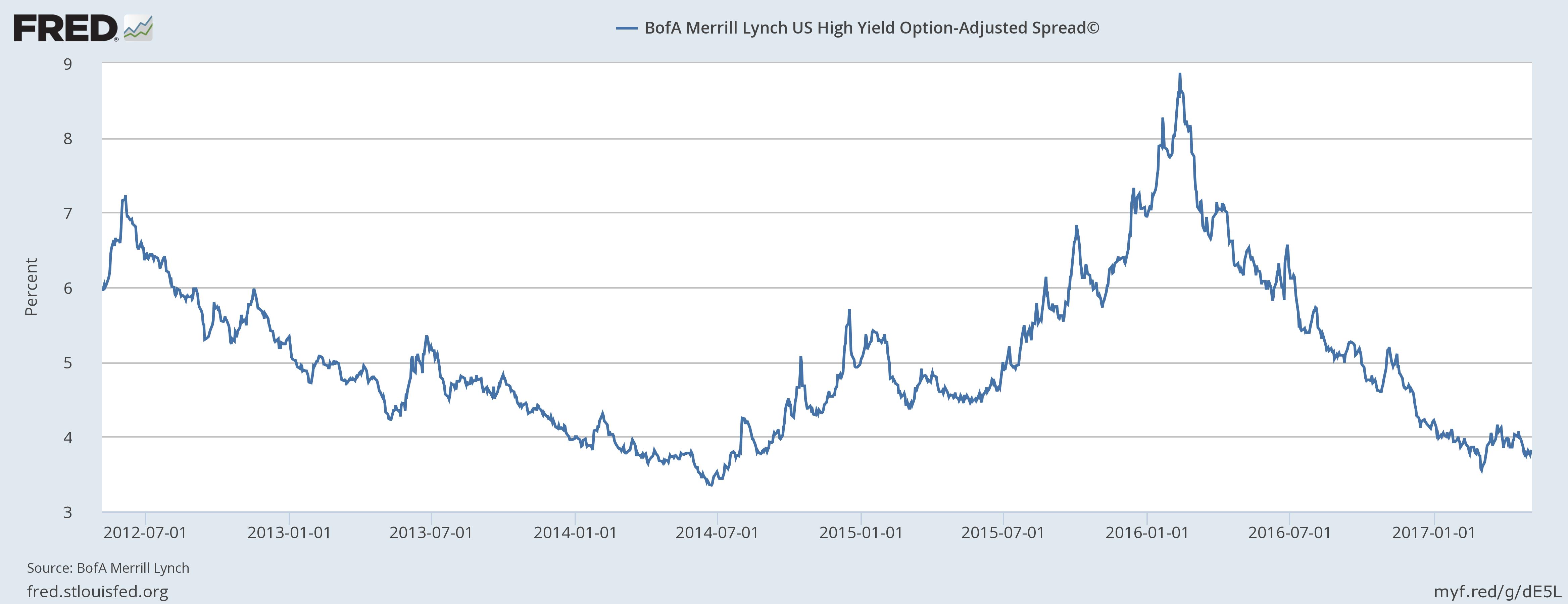 BofA Marrill Lynch US High Yield Option-Adjusted Spread 2012-2017