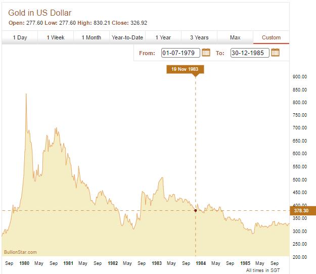 Gold Chart, July 1979 - December 1985