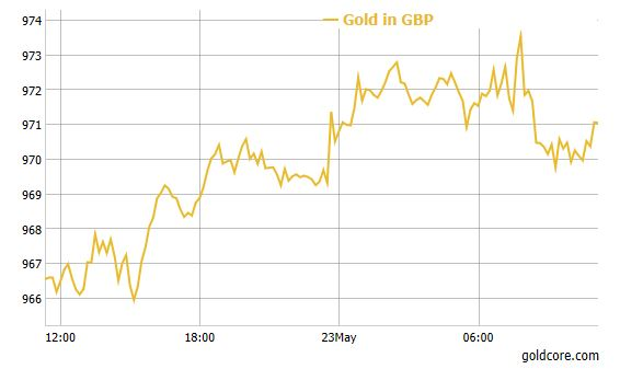 Gold In GBP