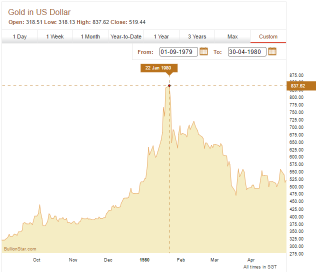 Gold Price, Spetember 1979 - April 1980