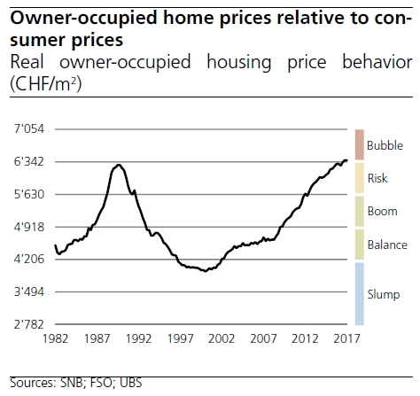 Switzerland Home Prices Relative to Consumer Prices