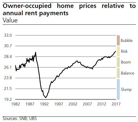Switzerland Home Prices Relative to Annual Rent