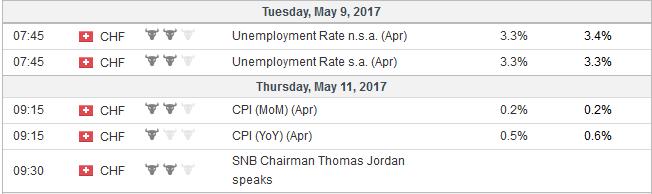 Economic Events: Switzerland, Week May 08