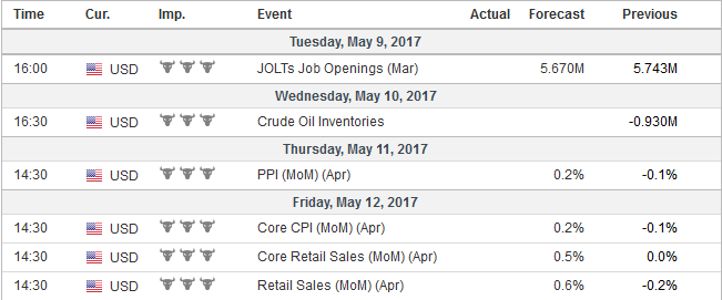 Economic Events: United States, Week May 08