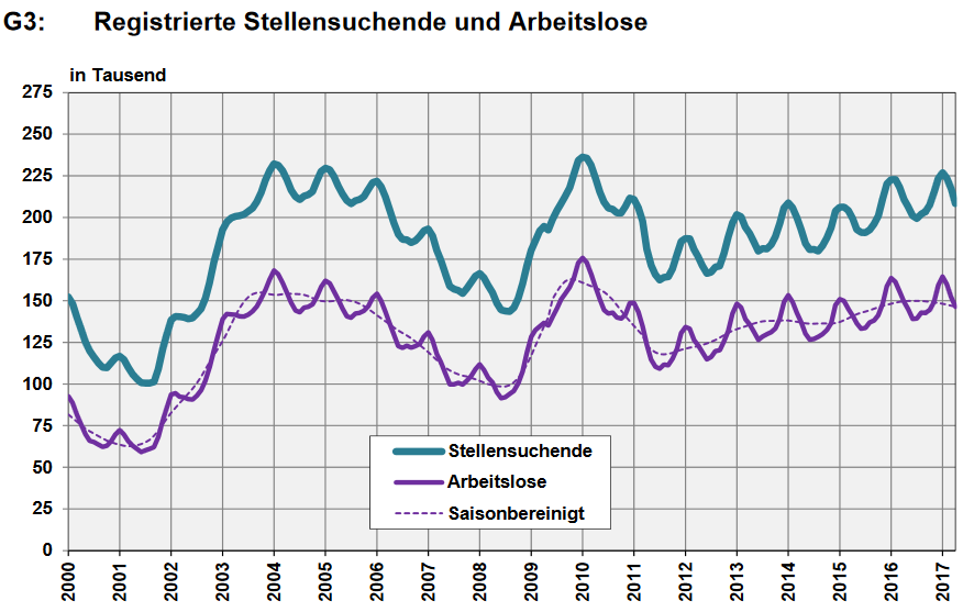 Switzerland, Number of Employed and Number of Job Seekers, April 2017