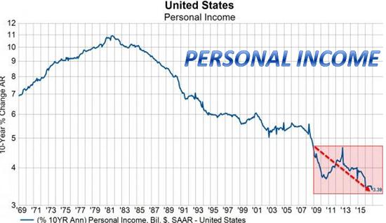 U.S. Personal Income 1969 - 2017