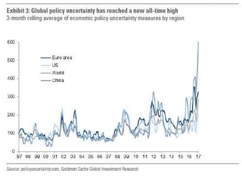 Policy Uncertainty, 1997 - 2017