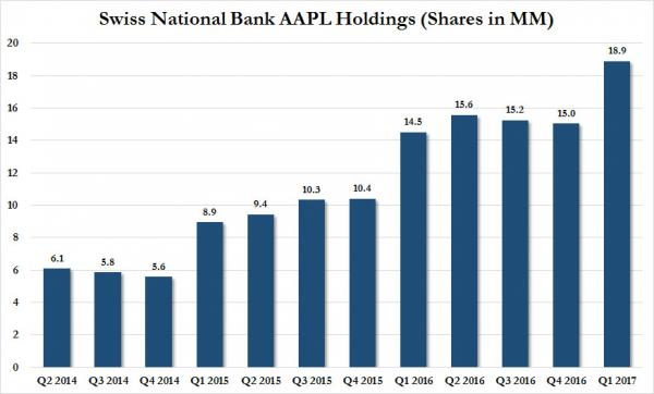 Swiss National Bank AAPL Holdings, Q2 0 2014 - Q1 2017