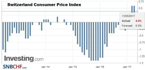 Switzerland Consumer Price Index (CPI) YoY, April 2017