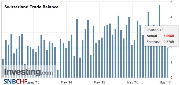 Switzerland Trade Balance, April 2017
