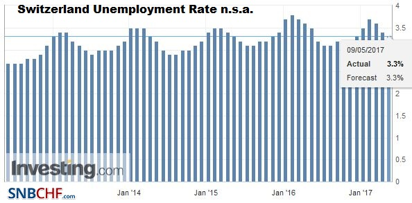 Switzerland Unemployment Rate Not Seasonally Adjusted, April 2017