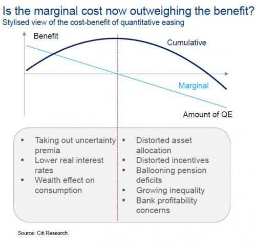 Cost - Benefit Of Quantitative Easing