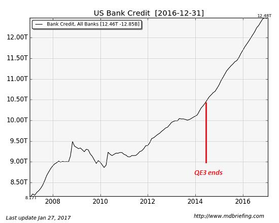 U.S Bank Credit, 2007 - 2017