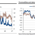 The Vix is at its lowest level since 1993, Commodities and rates are dragging the AUD down
