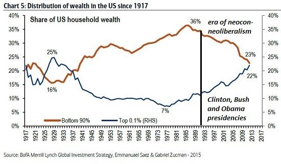 U.S. Household Wealth Shares, 1917 - 2017