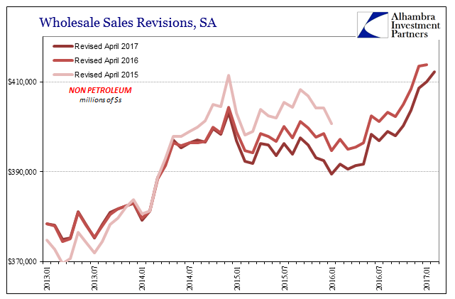 Wholesale Sales Revisions, January 2013 - April 2017