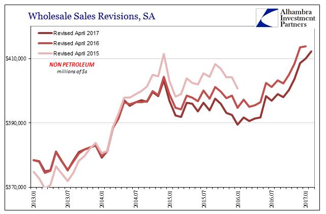 Wholesale Sales Revisions, January 2013 - April 2017