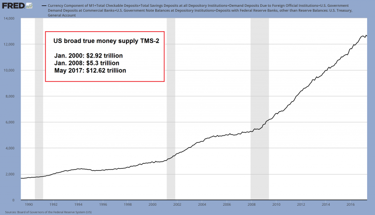US Broad True Money Supply, 1990 - 2017