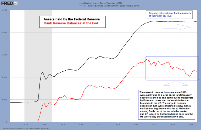 Fed Assets and Bank Reserves, 2008 - 2017