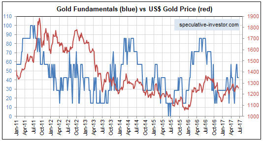 US Gold Price vs Gold Fundatamentals