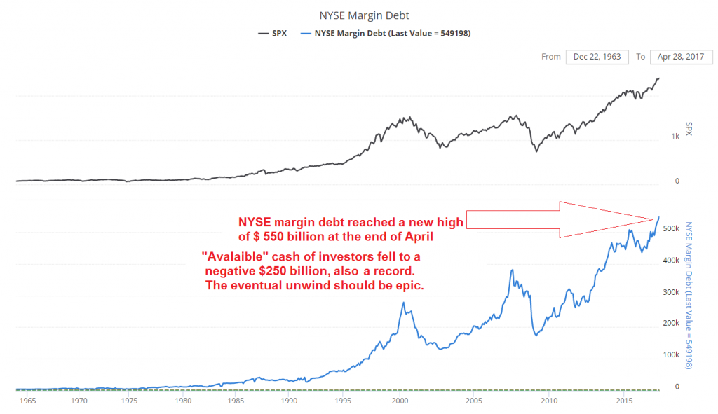 Margin Debt, 1965 - 2017