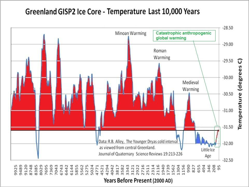 Greenland Ice Core Temperature