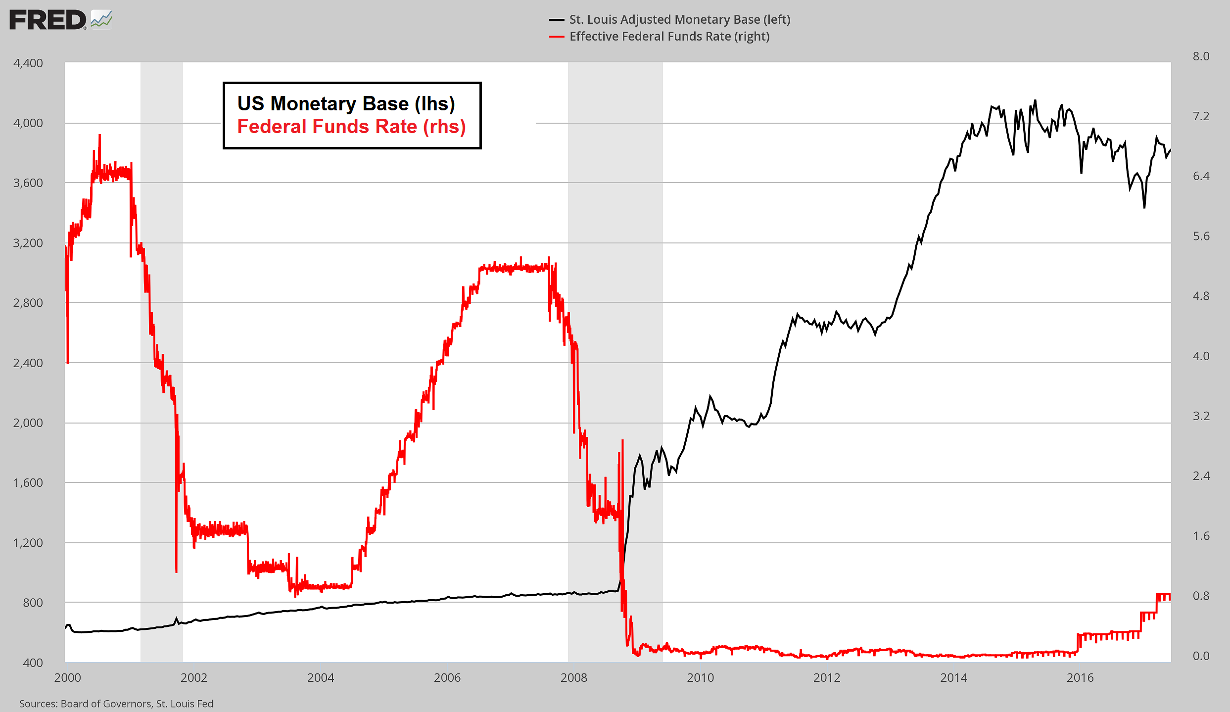 US Monetary Base And Federal Funds Rate, 2000 - 2017