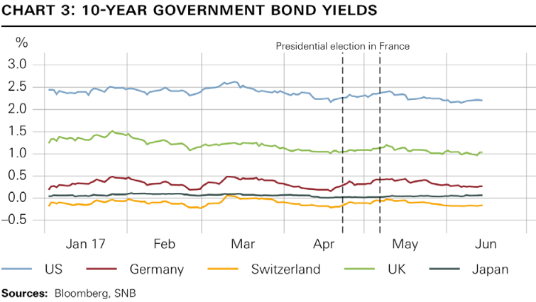 10-Year Government Bond Yields Jan2017-Jun2017