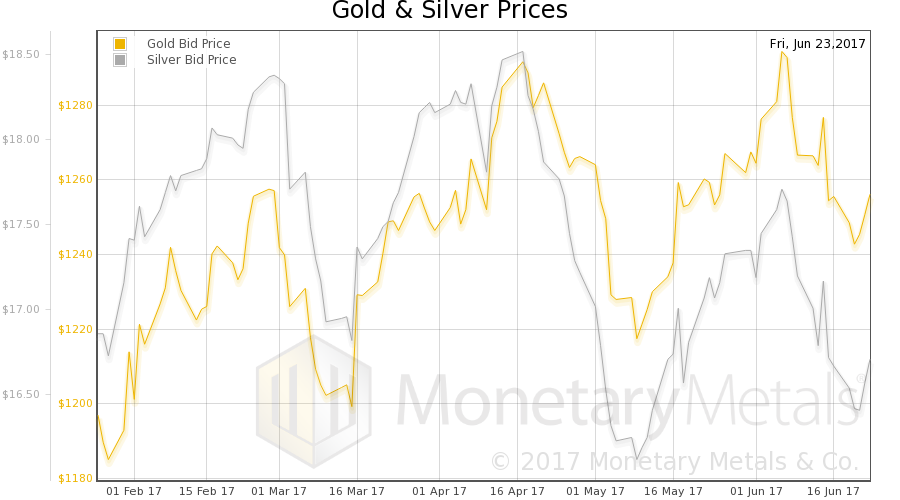 Gold and Silver Prices, February 2017 - June 2017