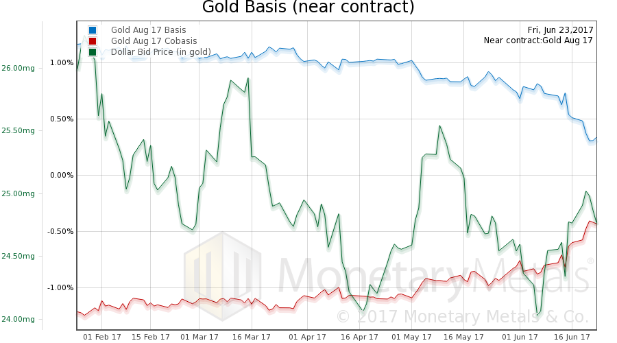 Gold Basis (near contract)