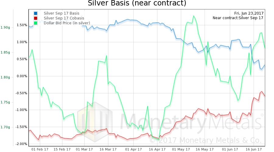 Silver Basis (near contract)