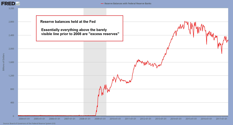 Reserve Balances Held At Fed, January 2004 - June 2017