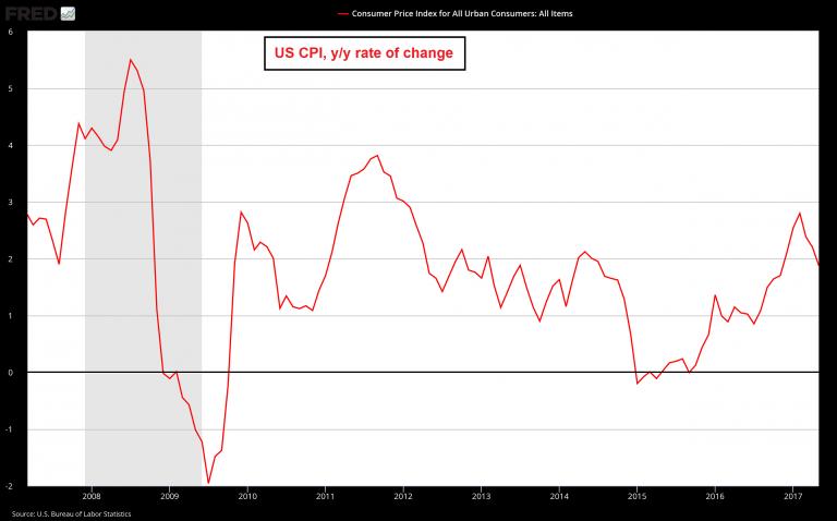 U.S. CPI, 2008 - 2017