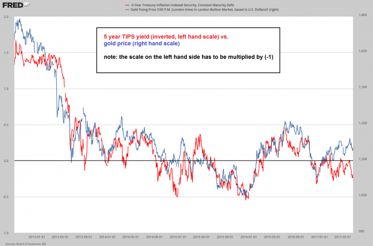 Gold Price vs 5 Year Tips Yield